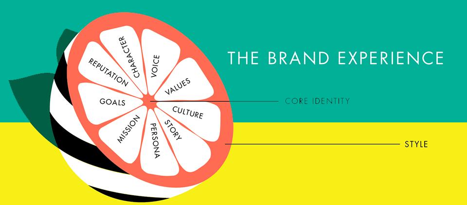 UX e Branding - A Experiência Proporcionada Por Uma Marca